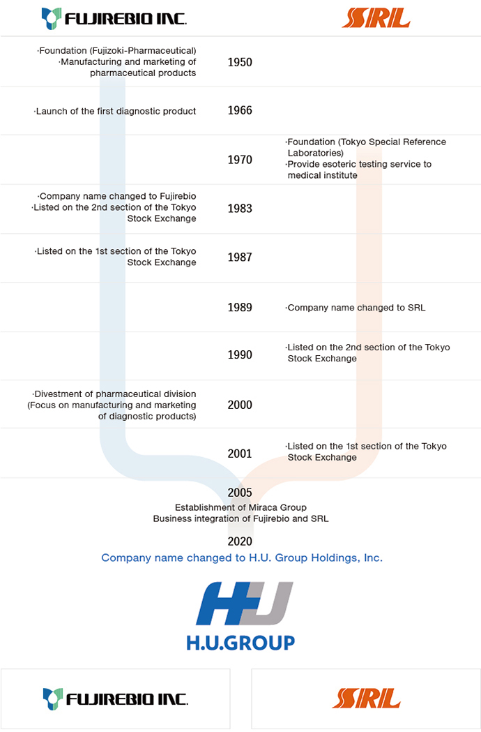 History of H.U. Group