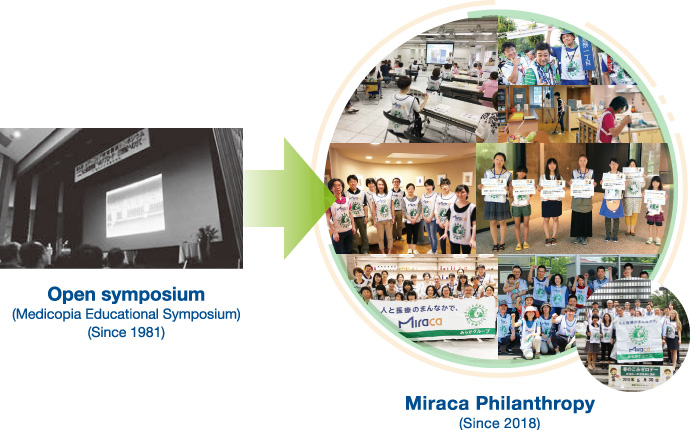 Open symposium (Medicopia Educational Symposium) (Since 1981)/Miraca Philanthropy (Since 2018)